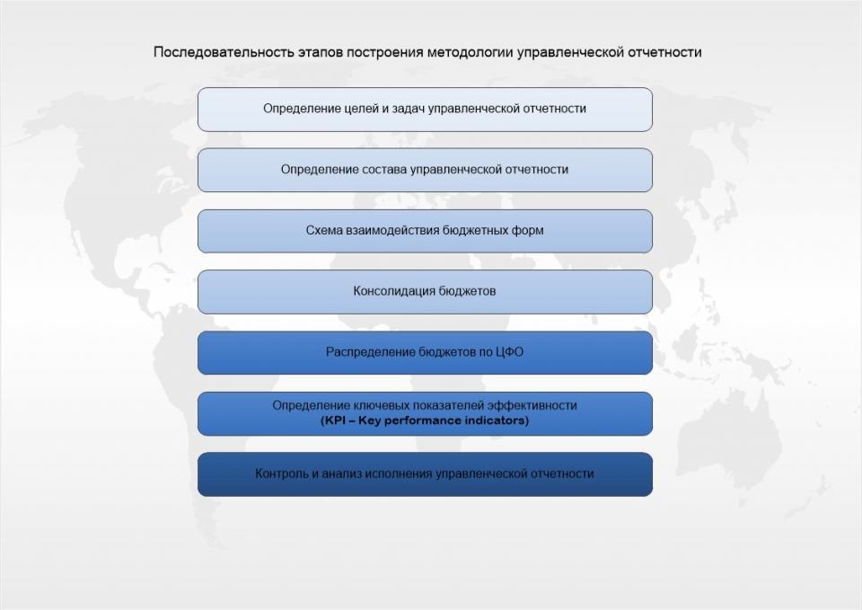 Последовательность этапов построения методологии управленческой отчетности