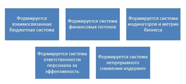 автоматизированные программы управленческого учета