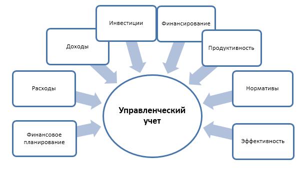 Задачи управленческого учета