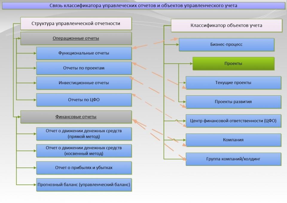 Связь классификатора управленческих отчетов и объектов управленческого учета