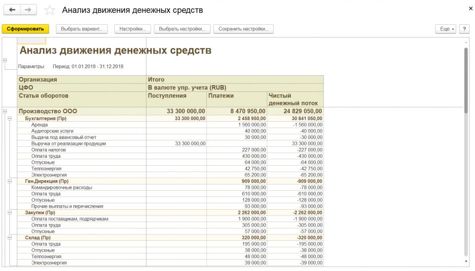 Фрагмент отчета Анализ движения денежных средств на примере программного продукта «WA: Финансист»