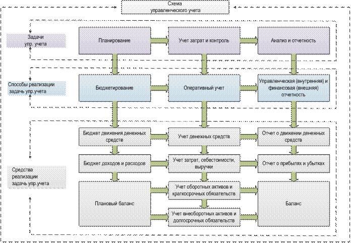 в чем состоят задачи управленческого учета формирование