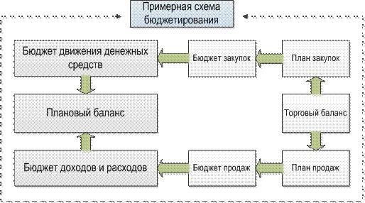 Управленческий учет примеры решения задач решение задач по логике для студентов i