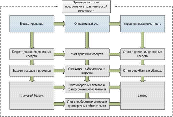 Управленческий учет и контроль решение задач методы решения олимпиадных задач по физике