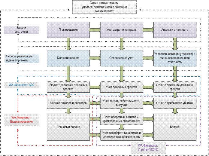 Решение задач учет денежных средств решение задачи по физике егэ 2016